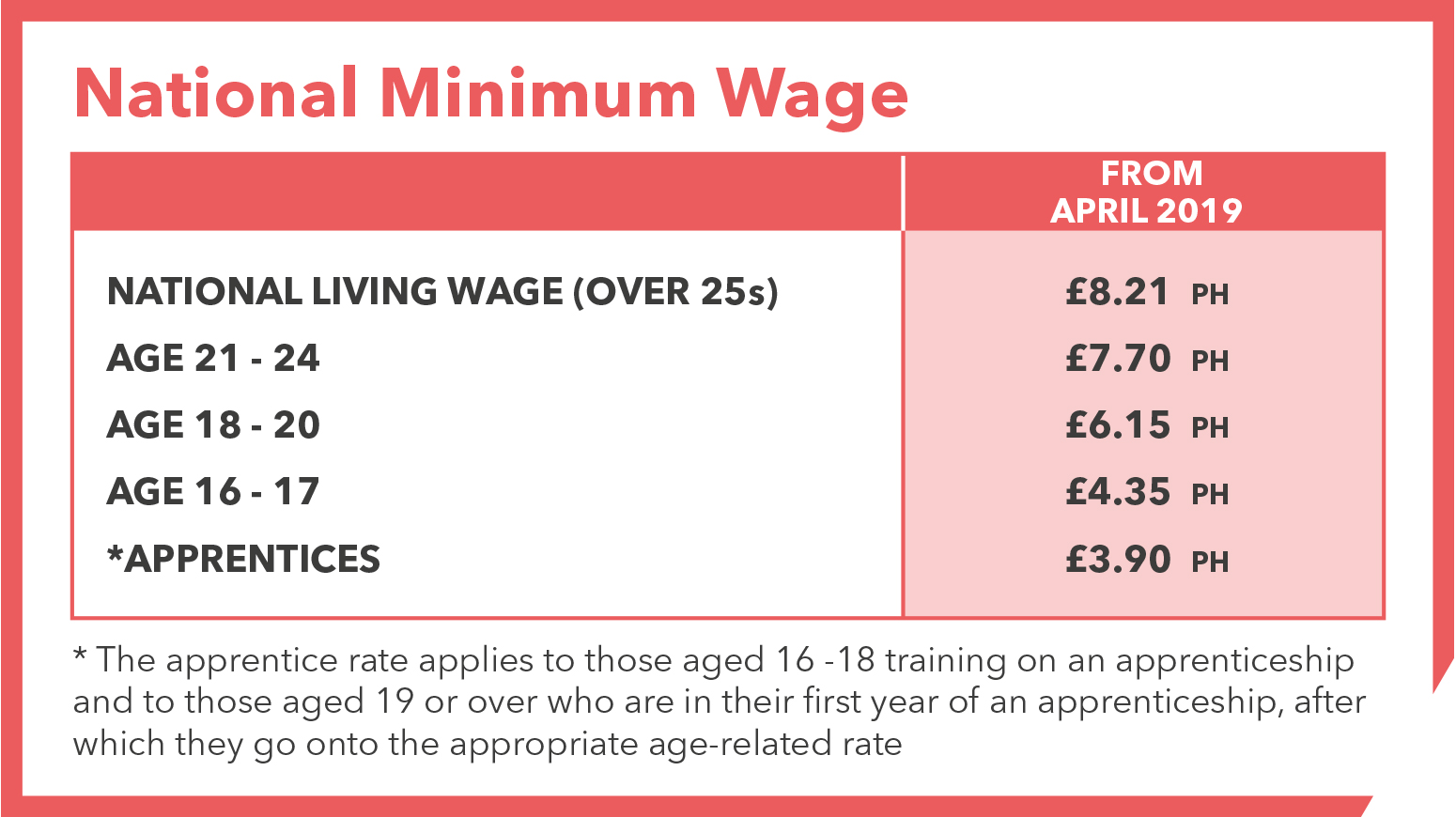 National Minimum Wage 2019
