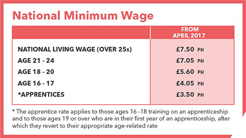 National minimum wage rise